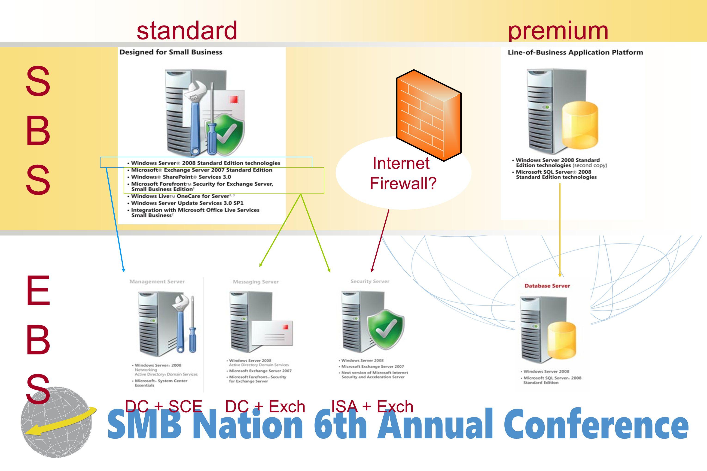 DC + SCEISA + Exch Internet Firewall? DC + Exch SBSSBS EBSEBS standardpremium