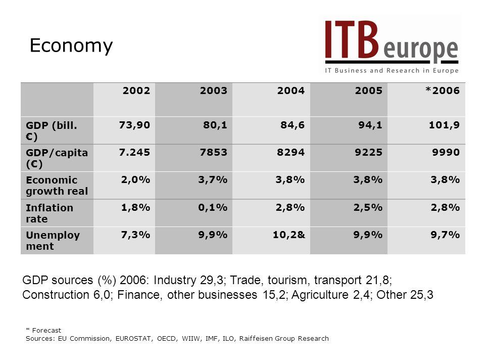 Economy 2002200320042005*2006 GDP (bill.