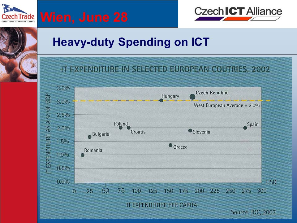 Wien, June 28 Heavy-duty Spending on ICT