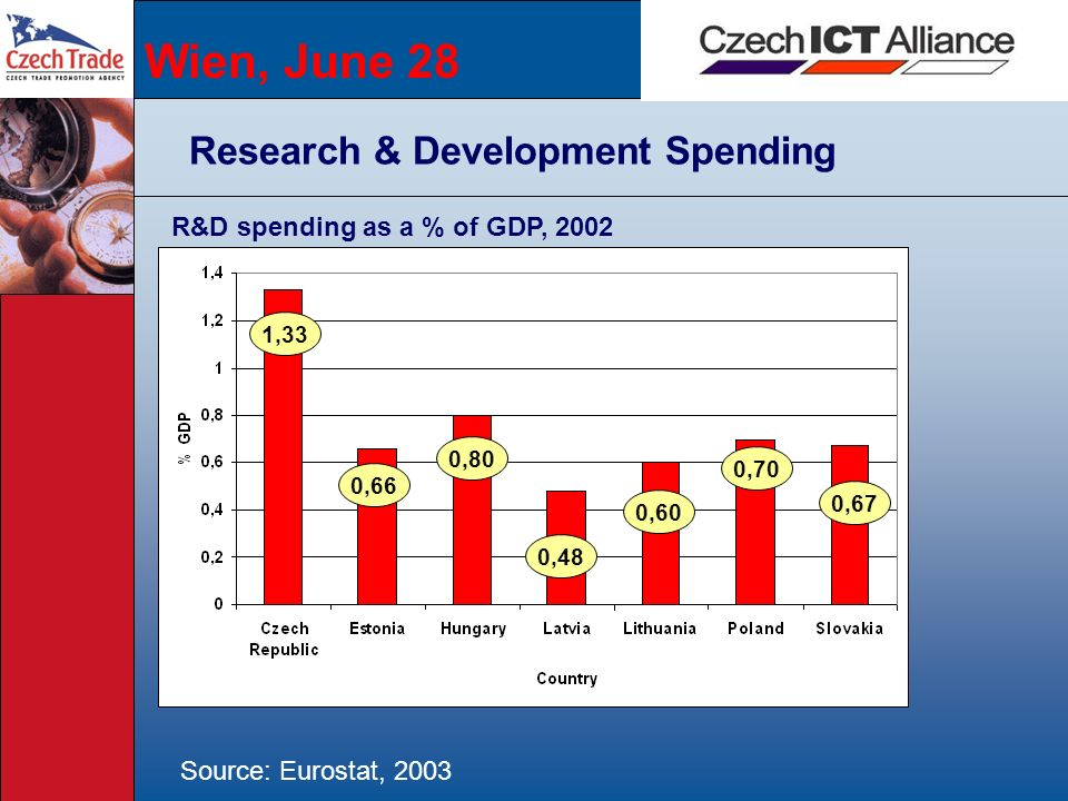 Wien, June 28 Research & Development Spending Source: Eurostat, 2003 1,33 R&D spending as a % of GDP, 2002 0,80 0,66 0,48 0,60 0,70 0,67