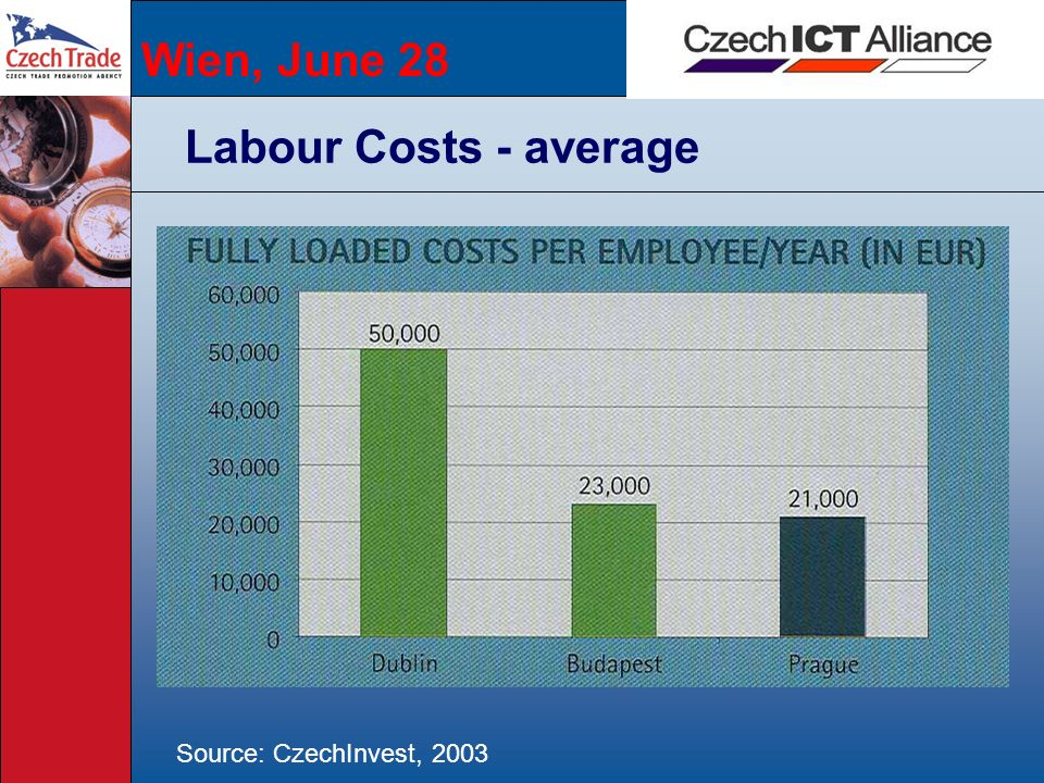 Wien, June 28 Labour Costs - average Source: CzechInvest, 2003