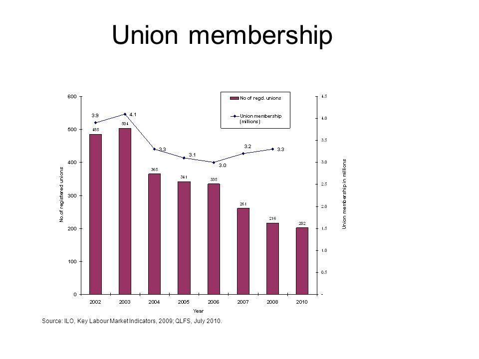 Union membership Source: ILO, Key Labour Market Indicators, 2009; QLFS, July 2010.