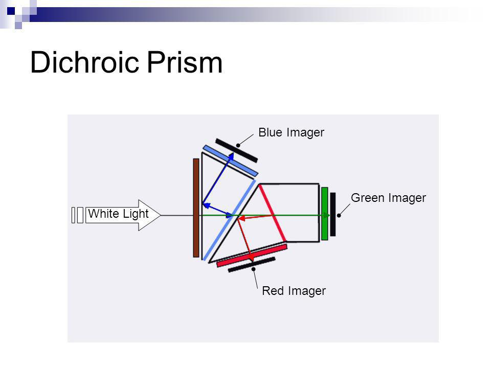 Dichroic Prism White Light Blue Imager Green Imager Red Imager
