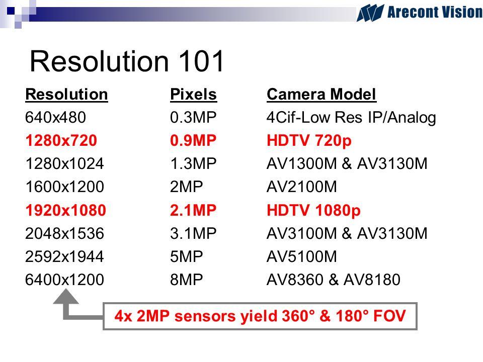 Resolution 101 ResolutionPixelsCamera Model 640x4800.3MP4Cif-Low Res IP/Analog 1280x7200.9MPHDTV 720p 1280x10241.3MPAV1300M & AV3130M 1600x12002MPAV2100M 1920x10802.1MPHDTV 1080p 2048x15363.1MPAV3100M & AV3130M 2592x19445MPAV5100M 6400x12008MPAV8360 & AV8180 4x 2MP sensors yield 360° & 180° FOV