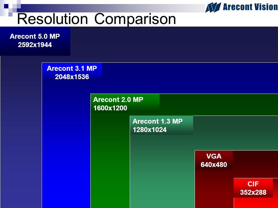 Arecont 5.0 MP 2592x1944 Arecont 3.1 MP 2048x1536 Arecont 2.0 MP 1600x1200 Resolution Comparison Arecont 1.3 MP 1280x1024 VGA 640x480 CIF 352x288