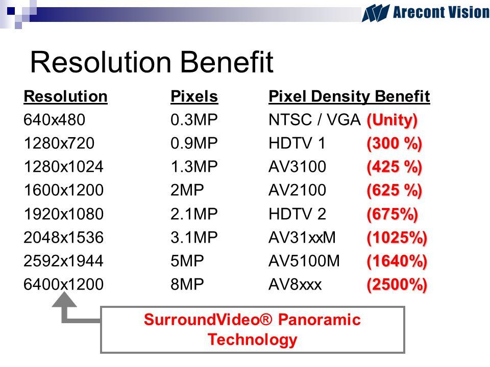 Resolution Benefit ResolutionPixelsPixel Density Benefit (Unity) 640x4800.3MPNTSC / VGA (Unity) (300 %) 1280x7200.9MPHDTV 1 (300 %) (425 %) 1280x10241.3MPAV3100 (425 %) (625 %) 1600x12002MPAV2100 (625 %) (675%) 1920x10802.1MPHDTV 2 (675%) (1025%) 2048x15363.1MPAV31xxM (1025%) (1640%) 2592x19445MPAV5100M (1640%) (2500%) 6400x12008MPAV8xxx (2500%) SurroundVideo® Panoramic Technology