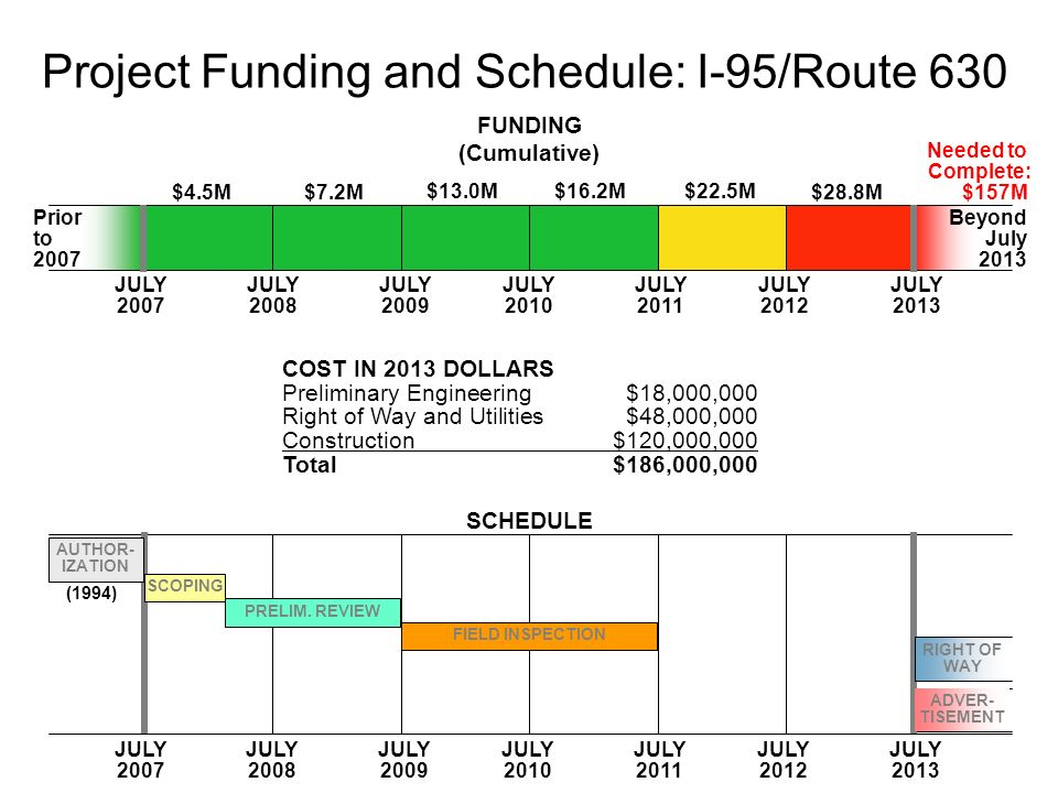 FUNDING (Cumulative) SCHEDULE JULY 2007 JULY 2008 JULY 2009 JULY 2010 JULY 2011 JULY 2012 JULY 2013 JULY 2007 JULY 2008 JULY 2009 JULY 2010 JULY 2011 JULY 2012 JULY 2013 $4.5M$7.2M $13.0M$16.2M$22.5M $28.8M Needed to Complete: $157M Prior to 2007 Beyond July 2013 COST IN 2013 DOLLARS Preliminary Engineering$18,000,000 Right of Way and Utilities$48,000,000 Construction$120,000,000 Total$186,000,000 (1994) Project Funding and Schedule: I-95/Route 630 AUTHOR- IZATION SCOPING PRELIM.