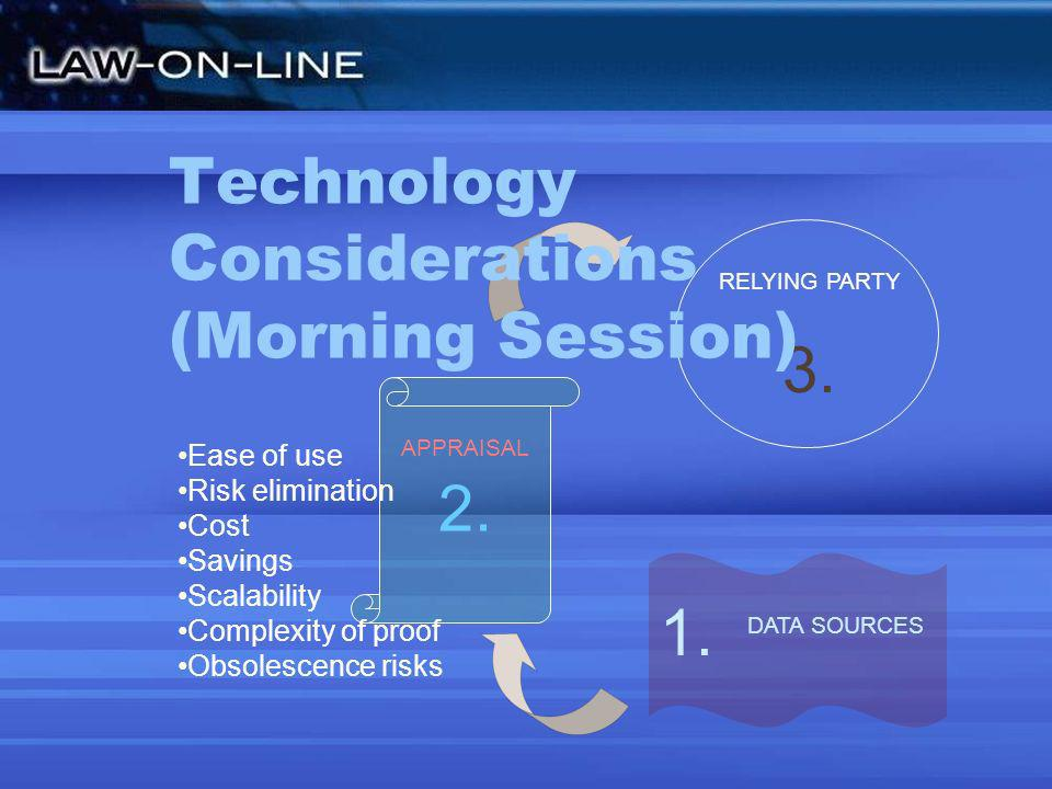 RELYING PARTY 3. 2. APPRAISAL 1. DATA SOURCES Technology Considerations (Morning Session) Ease of use Risk elimination Cost Savings Scalability Comple