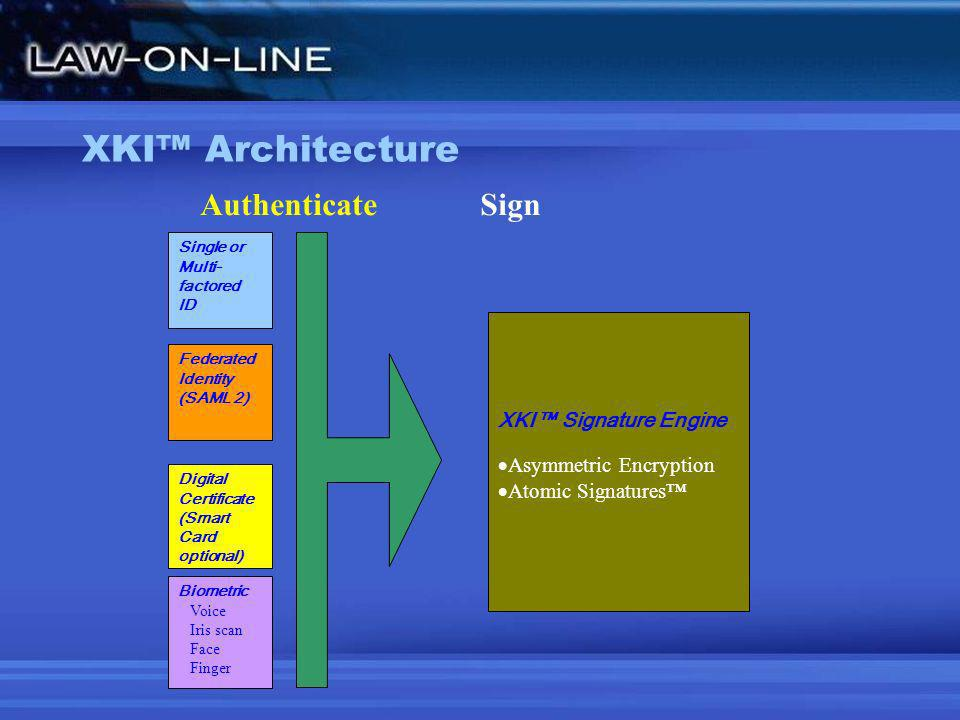 XKI Architecture Authenticate Sign Single or Multi- factored ID Federated Identity (SAML 2) XKI Signature Engine Asymmetric Encryption Atomic Signatur
