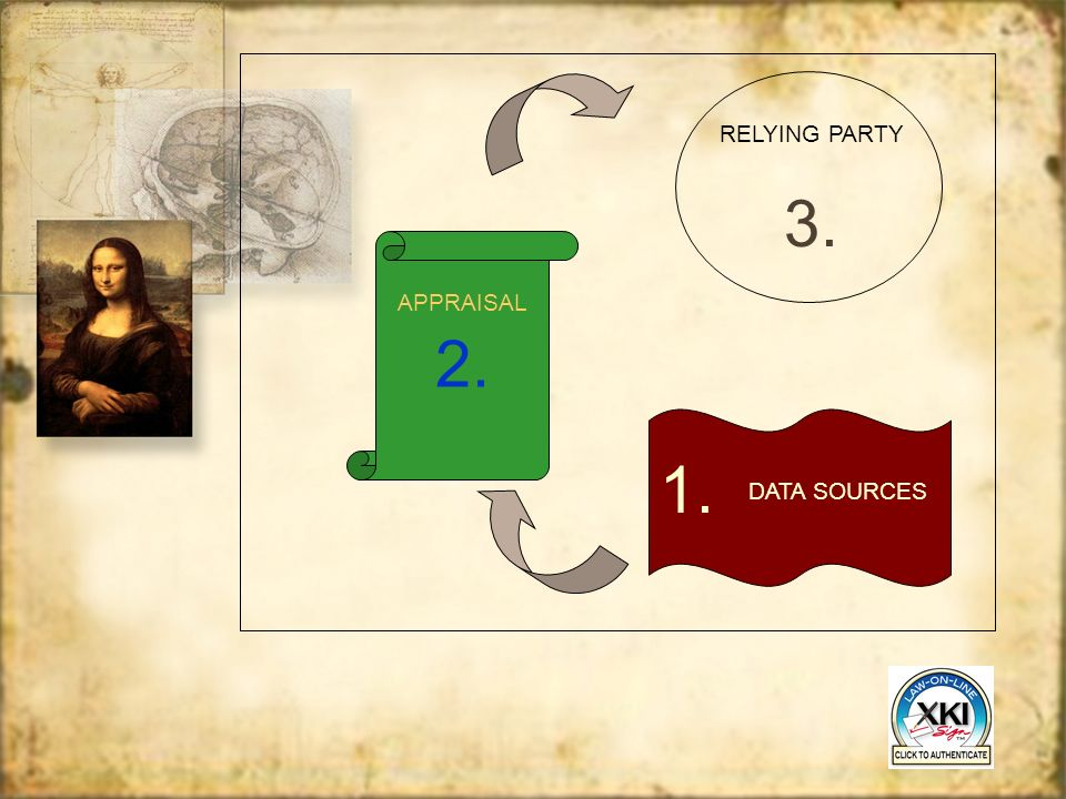 RELYING PARTY 3. 2. APPRAISAL 1. DATA SOURCES
