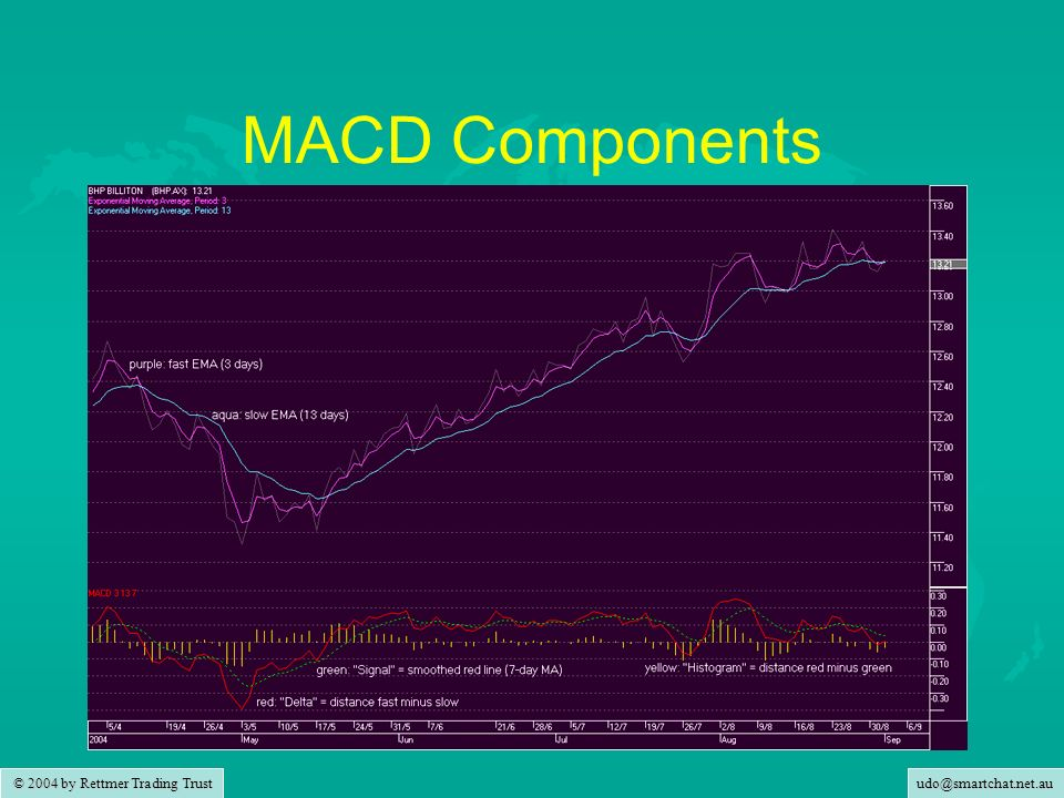 udo@smartchat.net.au © 2004 by Rettmer Trading Trust MACD Components