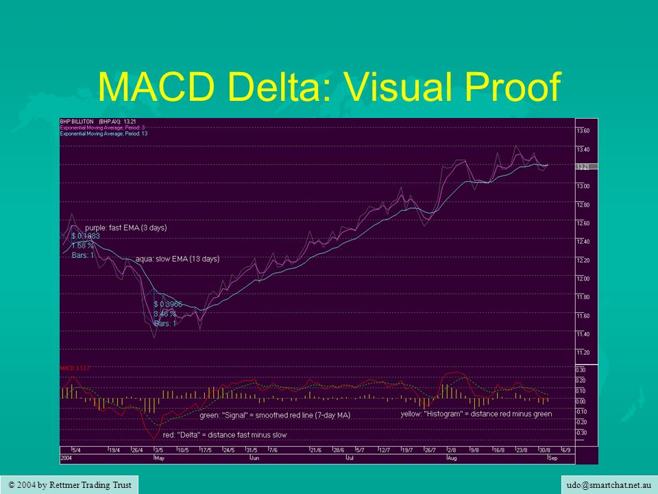 udo@smartchat.net.au © 2004 by Rettmer Trading Trust MACD Delta: Visual Proof