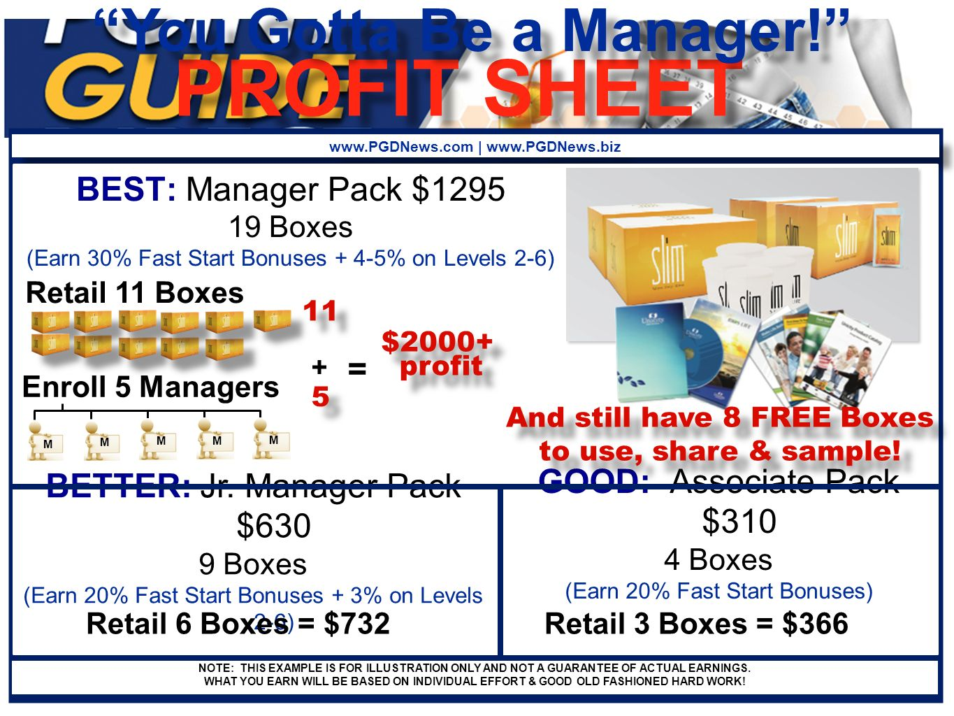 PROFIT SHEET You Gotta Be a Manager! www.PGDNews.com | www.PGDNews.biz BETTER: Jr. Manager Pack $630 9 Boxes (Earn 20% Fast Start Bonuses + 3% on Leve