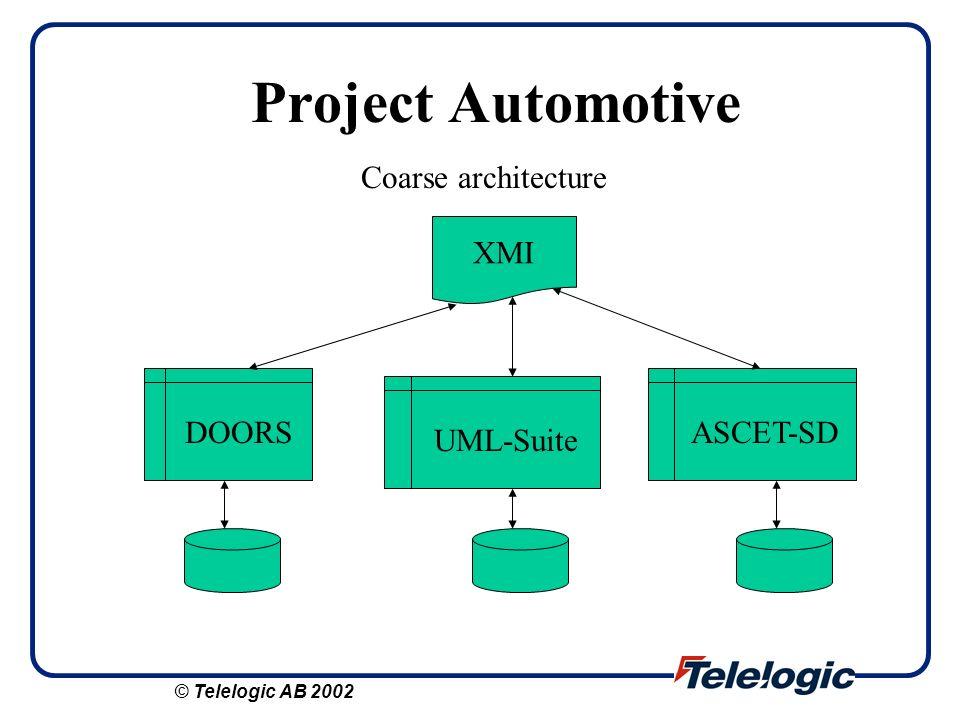 Project Automotive Coarse architecture XMI DOORS UML-Suite ASCET-SD © Telelogic AB 2002