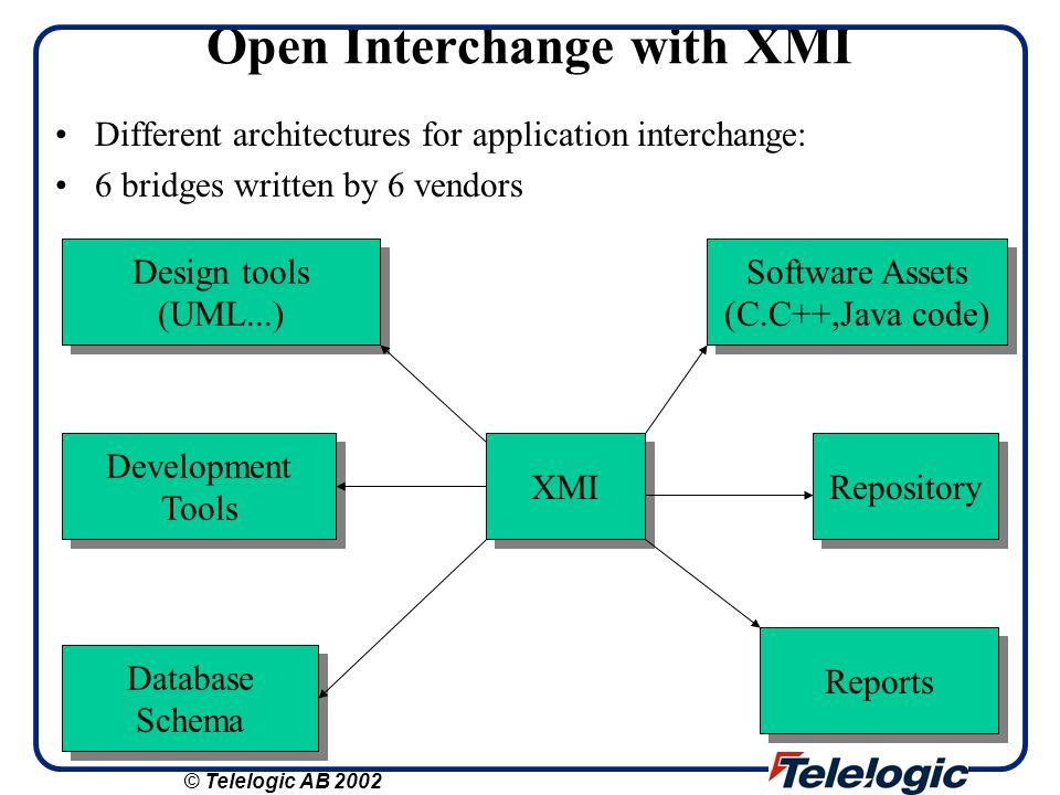 Open Interchange with XMI Different architectures for application interchange: 6 bridges written by 6 vendors Design tools (UML...) Design tools (UML.