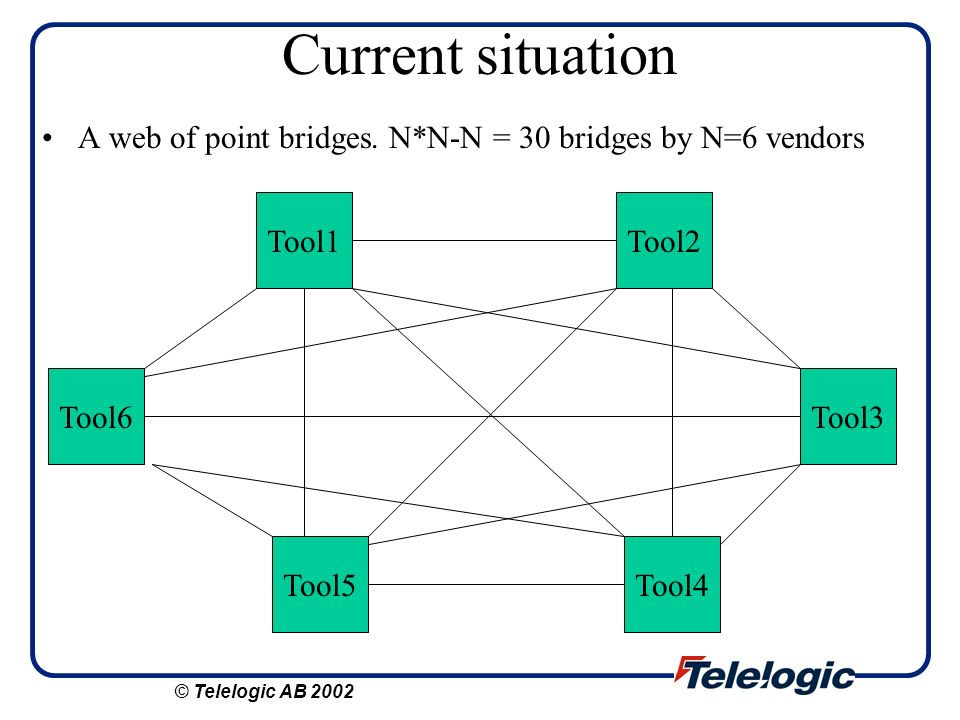 Current situation A web of point bridges. N*N-N = 30 bridges by N=6 vendors Tool5 Tool6 Tool1 Tool4 Tool3 Tool2 © Telelogic AB 2002
