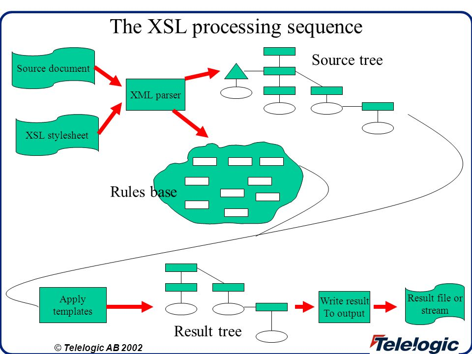 The XSL processing sequence Source document XSL stylesheet XML parser Apply templates Write result To output Result file or stream Source tree Rules b