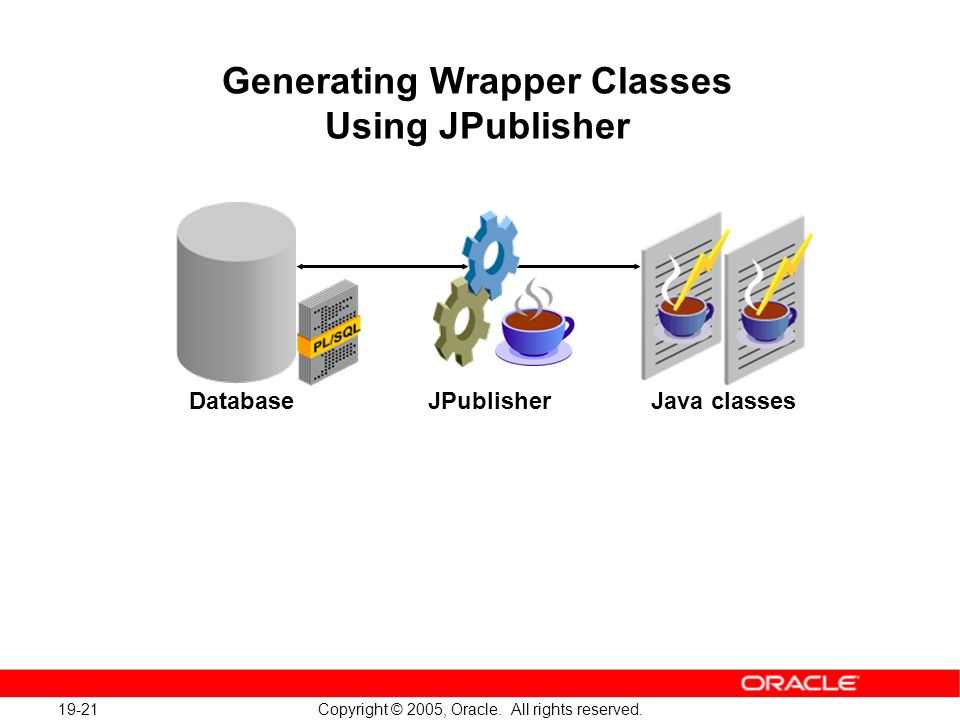 19-21 Copyright © 2005, Oracle. All rights reserved. Generating Wrapper Classes Using JPublisher DatabaseJPublisher Java classes