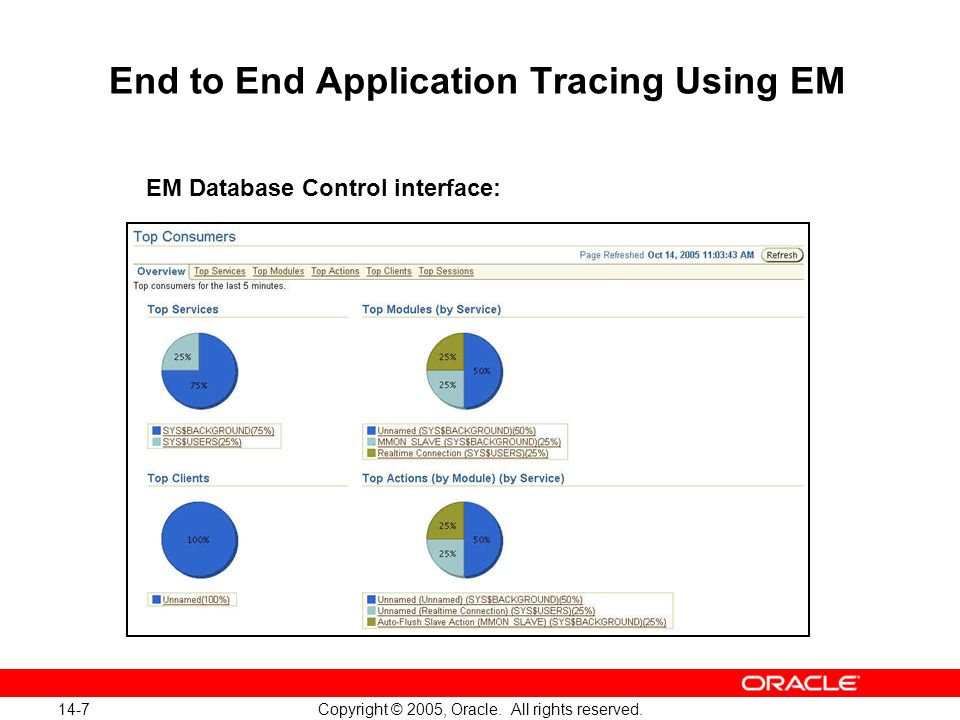 14-7 Copyright © 2005, Oracle. All rights reserved. End to End Application Tracing Using EM EM Database Control interface: