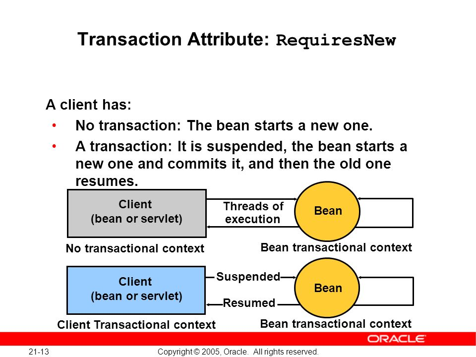 21-13 Copyright © 2005, Oracle. All rights reserved. Transaction Attribute: RequiresNew A client has: No transaction: The bean starts a new one. A tra