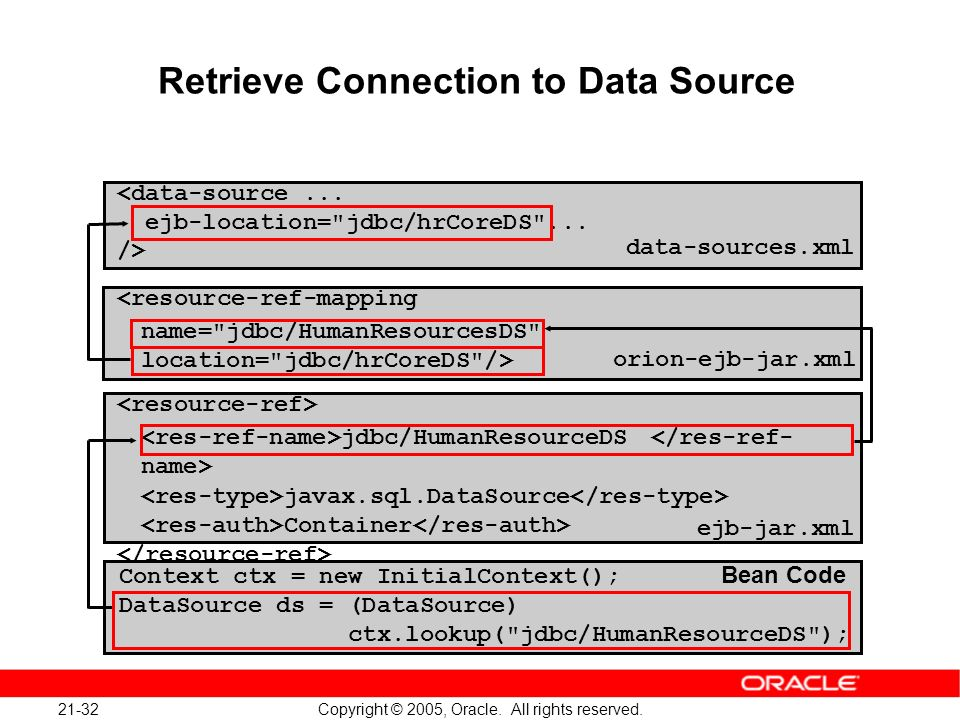 21-32 Copyright © 2005, Oracle. All rights reserved. Retrieve Connection to Data Source <data-source... ejb-location=