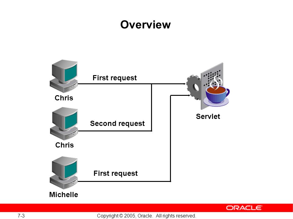 7-3 Copyright © 2005, Oracle. All rights reserved.