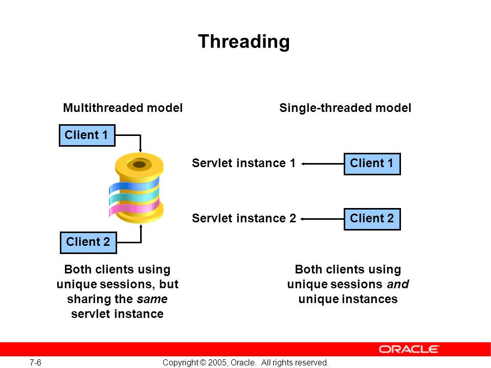7-6 Copyright © 2005, Oracle. All rights reserved.