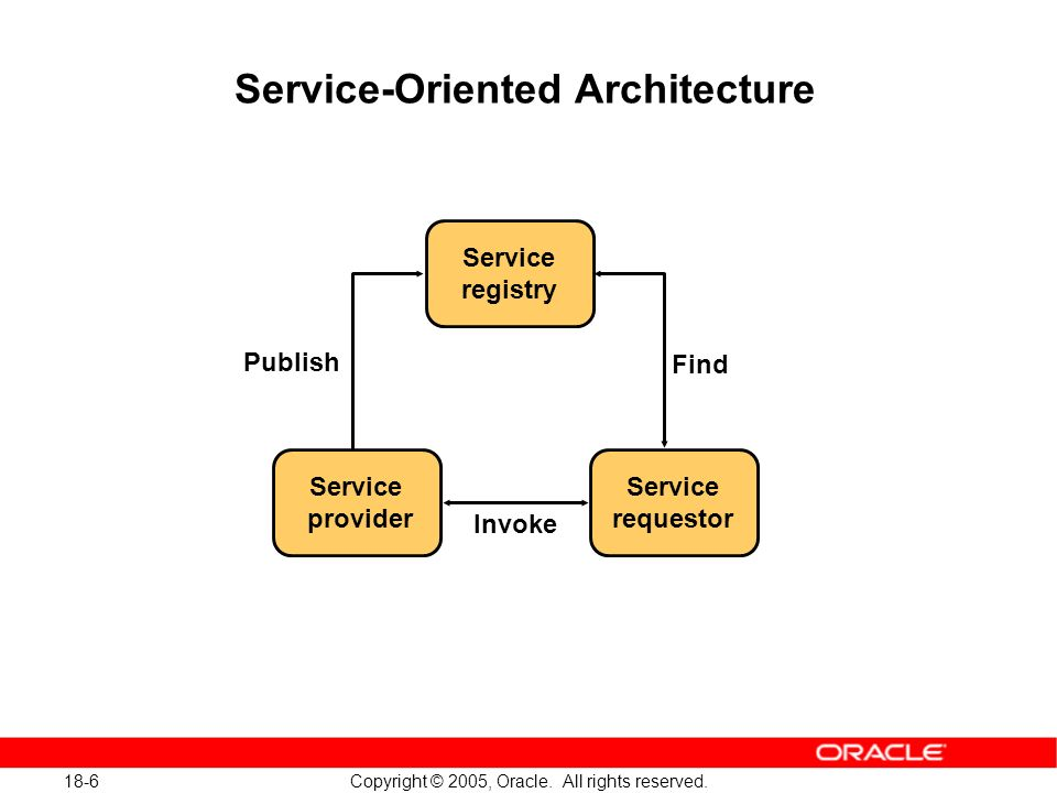 18-17 Copyright © 2005, Oracle.All rights reserved.