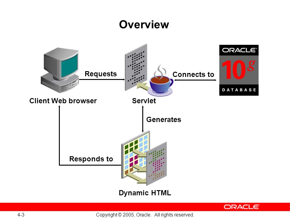 4-3 Copyright © 2005, Oracle. All rights reserved. Dynamic HTML Client Web browserServlet Connects to Generates Overview Requests Responds to