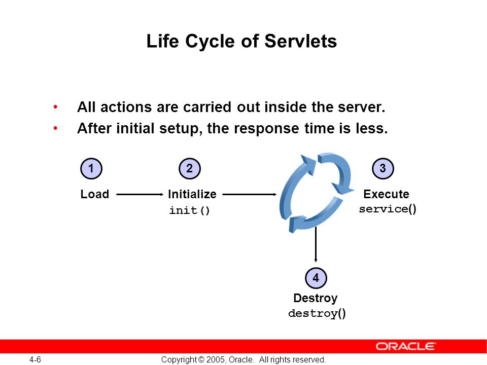 4-6 Copyright © 2005, Oracle. All rights reserved. Load Life Cycle of Servlets All actions are carried out inside the server. After initial setup, the