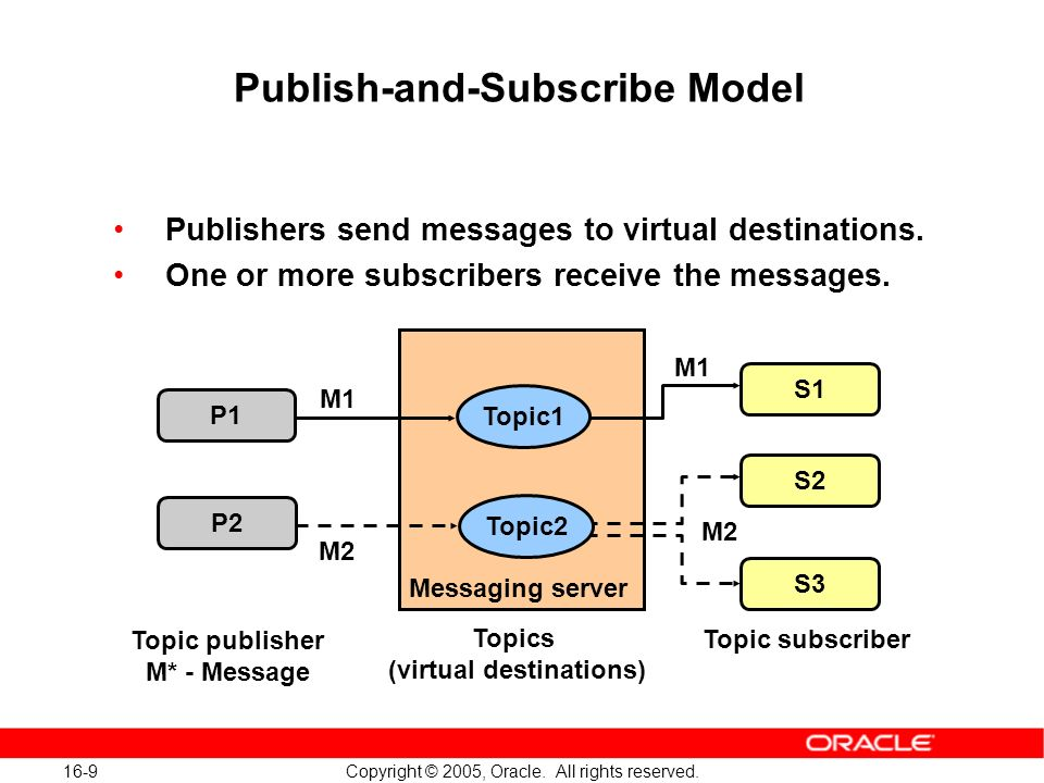 16-9 Copyright © 2005, Oracle. All rights reserved. Publish-and-Subscribe Model Publishers send messages to virtual destinations. One or more subscrib