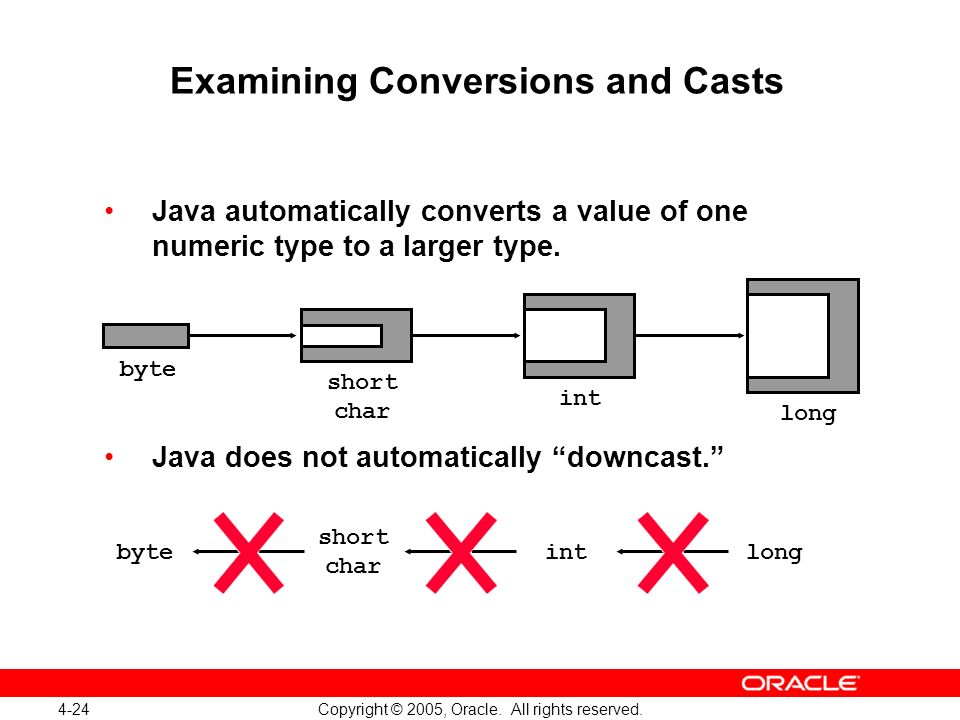 4-24 Copyright © 2005, Oracle. All rights reserved. Examining Conversions and Casts Java automatically converts a value of one numeric type to a large