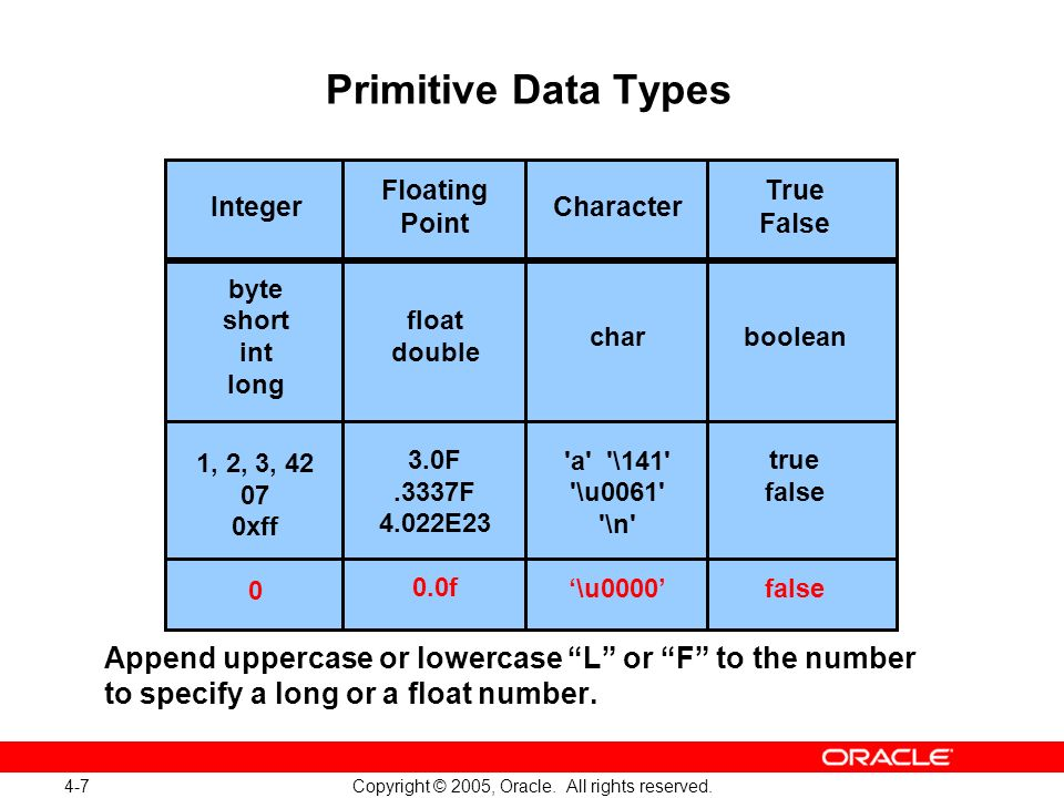 4-7 Copyright © 2005, Oracle. All rights reserved. Primitive Data Types Append uppercase or lowercase L or F to the number to specify a long or a floa