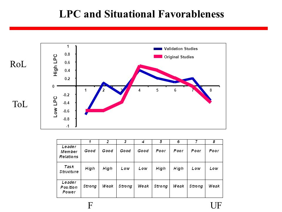 LPC and Situational Favorableness Low LPC High LPC -0.8 -0.6 -0.4 -0.2 0 0.2 0.4 0.6 0.8 1 12345678 Validation Studies Original Studies FUF ToL RoL