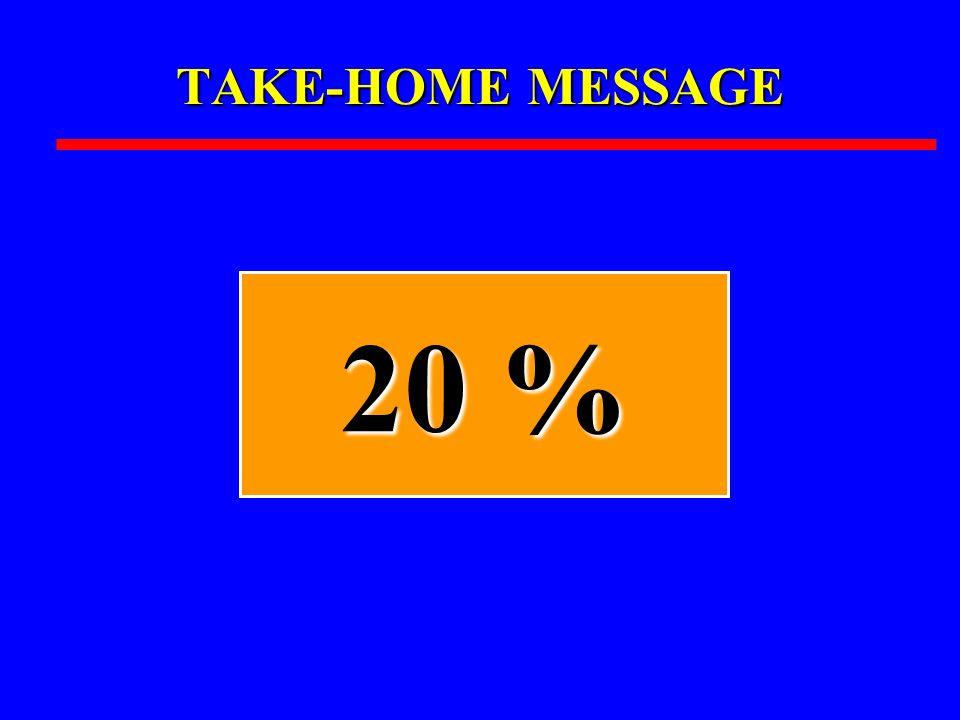 TAKE-HOME MESSAGE 20 %