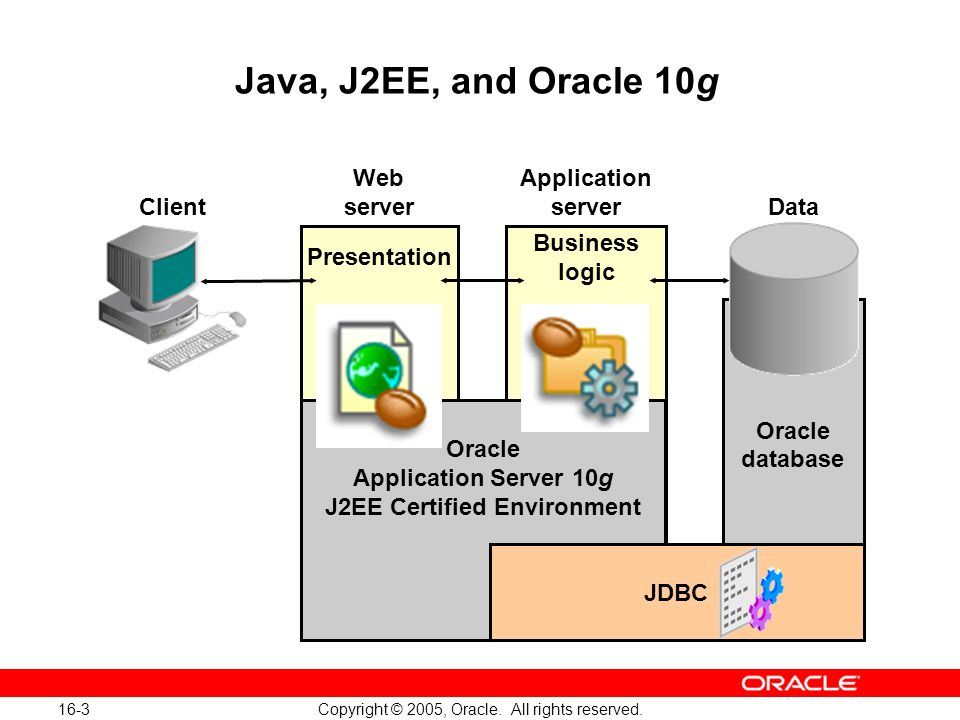 16-3 Copyright © 2005, Oracle. All rights reserved.