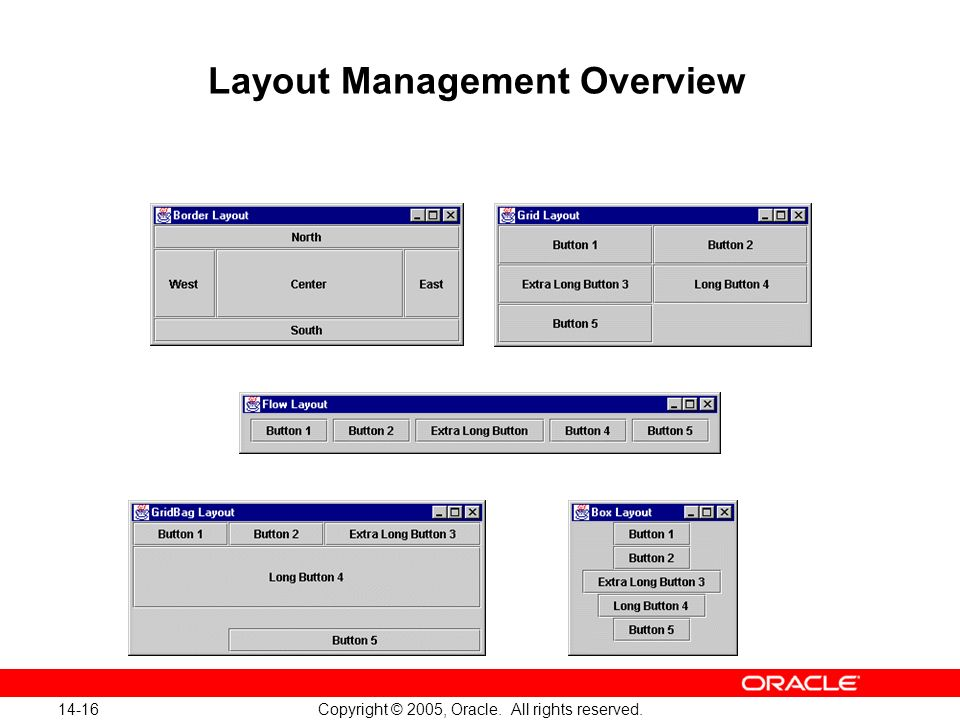 14-16 Copyright © 2005, Oracle. All rights reserved. Layout Management Overview