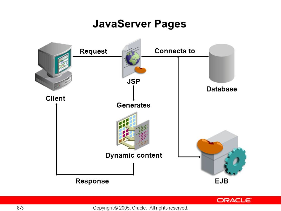 8-34 Copyright © 2005, Oracle.All rights reserved.