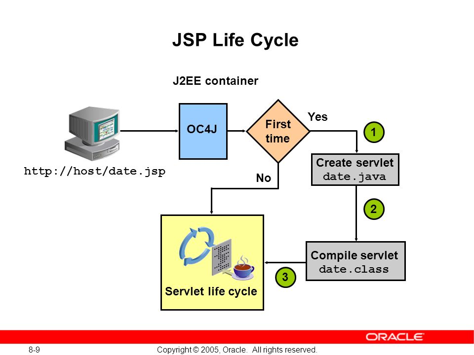 8-10 Copyright © 2005, Oracle.All rights reserved.