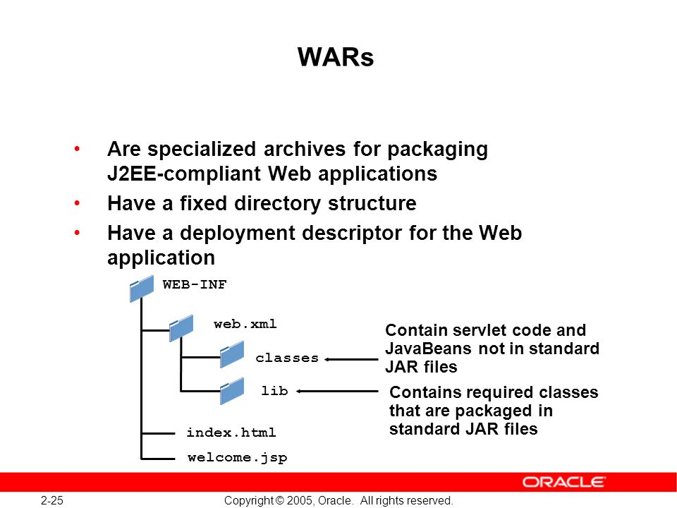 2-25 Copyright © 2005, Oracle. All rights reserved. WARs Are specialized archives for packaging J2EE-compliant Web applications Have a fixed directory