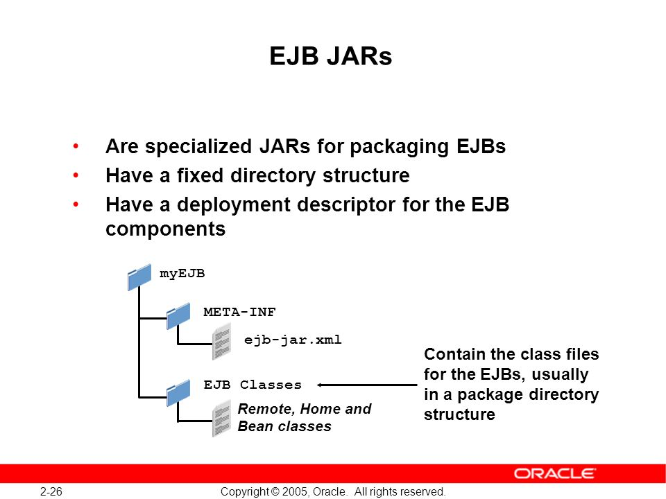 2-26 Copyright © 2005, Oracle. All rights reserved. EJB JARs Are specialized JARs for packaging EJBs Have a fixed directory structure Have a deploymen