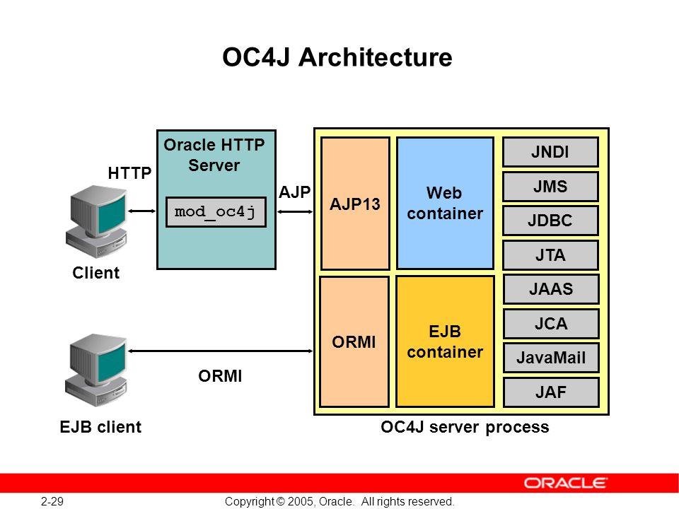 2-29 Copyright © 2005, Oracle. All rights reserved. OC4J Architecture Web container JNDI JMS EJB container AJP13 ORMI JDBC JTA JavaMail JAF mod_oc4j C
