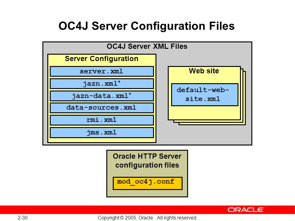 2-30 Copyright © 2005, Oracle. All rights reserved. OC4J Server Configuration Files OC4J Server XML Files Web site Server Configuration jazn.xml * Web