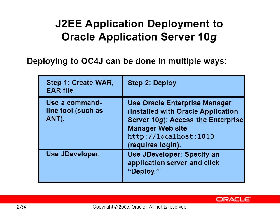 2-34 Copyright © 2005, Oracle. All rights reserved. J2EE Application Deployment to Oracle Application Server 10g Deploying to OC4J can be done in mult