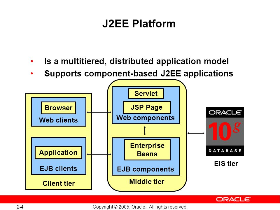 2-4 Copyright © 2005, Oracle. All rights reserved. J2EE Platform Is a multitiered, distributed application model Supports component-based J2EE applica