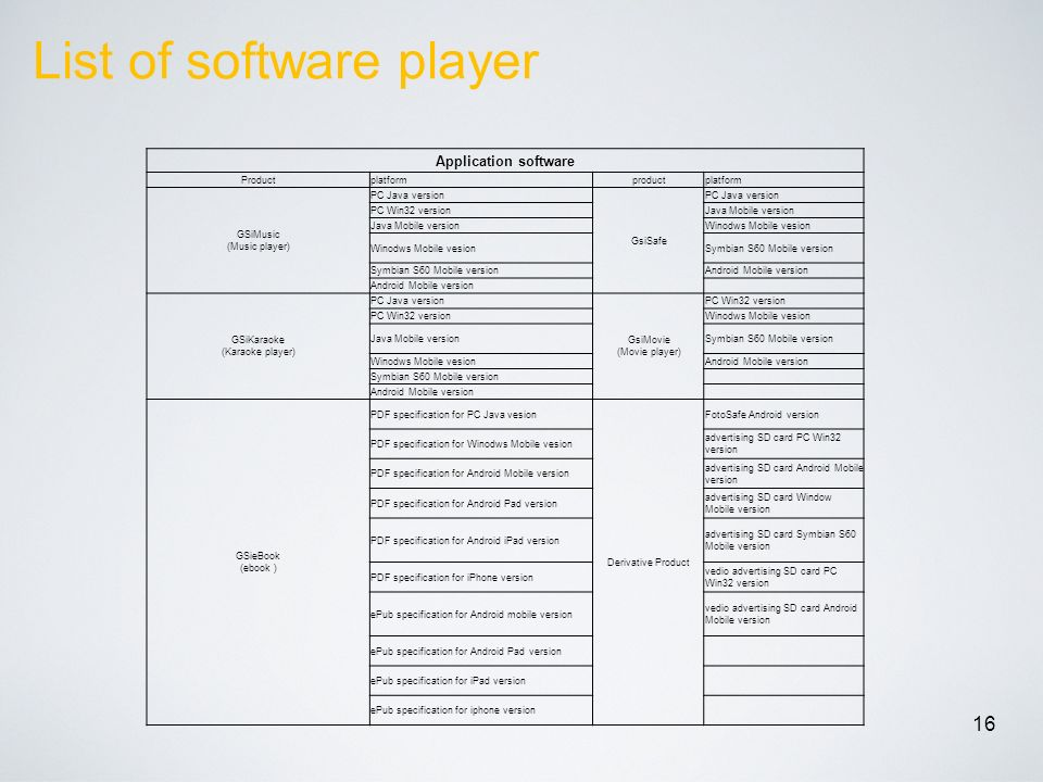 List of software player 16 Application software Productplatformproductplatform GSiMusic (Music player) PC Java version GsiSafe PC Java version PC Win32 versionJava Mobile version Winodws Mobile vesion Symbian S60 Mobile version Android Mobile version GSiKaraoke (Karaoke player) PC Java version GsiMovie (Movie player) PC Win32 version Winodws Mobile vesion Java Mobile versionSymbian S60 Mobile version Winodws Mobile vesionAndroid Mobile version Symbian S60 Mobile version Android Mobile version GSieBook (ebook ) PDF specification for PC Java vesion Derivative Product FotoSafe Android version PDF specification for Winodws Mobile vesion advertising SD card PC Win32 version PDF specification for Android Mobile version advertising SD card Android Mobile version PDF specification for Android Pad version advertising SD card Window Mobile version PDF specification for Android iPad version advertising SD card Symbian S60 Mobile version PDF specification for iPhone version vedio advertising SD card PC Win32 version ePub specification for Android mobile version vedio advertising SD card Android Mobile version ePub specification for Android Pad version ePub specification for iPad version ePub specification for iphone version