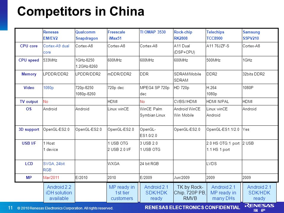 © 2010 Renesas Electronics Corporation. All rights reserved. RENESAS ELECTRONICS CONFIDENTIAL 11 Competitors in China Renesas EM/EV2 Qualcomm Snapdrag