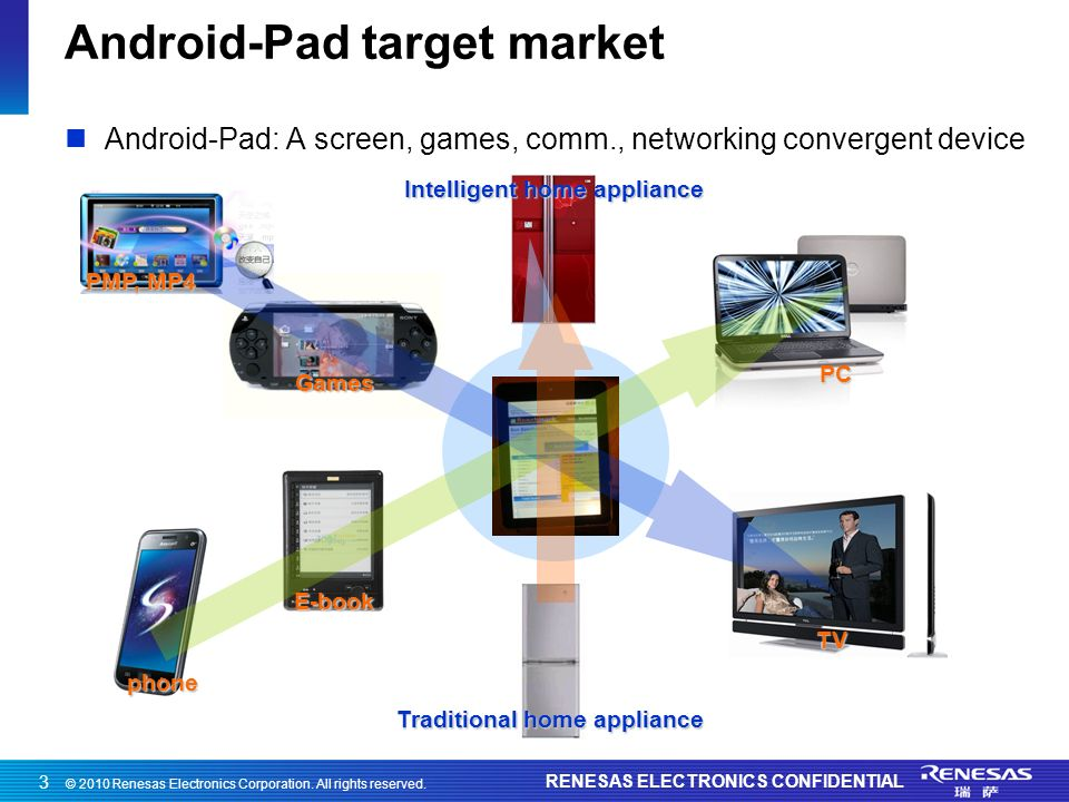 © 2010 Renesas Electronics Corporation. All rights reserved. RENESAS ELECTRONICS CONFIDENTIAL 3 Android-Pad target market Android-Pad: A screen, games
