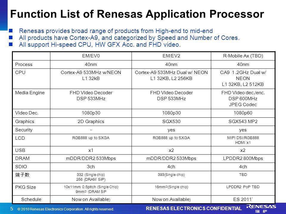 © 2010 Renesas Electronics Corporation. All rights reserved. RENESAS ELECTRONICS CONFIDENTIAL 55 Function List of Renesas Application Processor EM/EV0