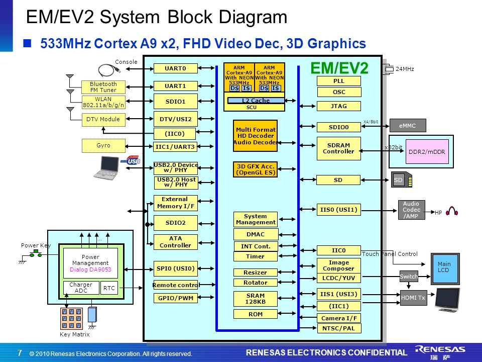 © 2010 Renesas Electronics Corporation. All rights reserved. RENESAS ELECTRONICS CONFIDENTIAL 77 EM/EV2 System Block Diagram IIC1/UART3 SDIO1 USB2.0 D